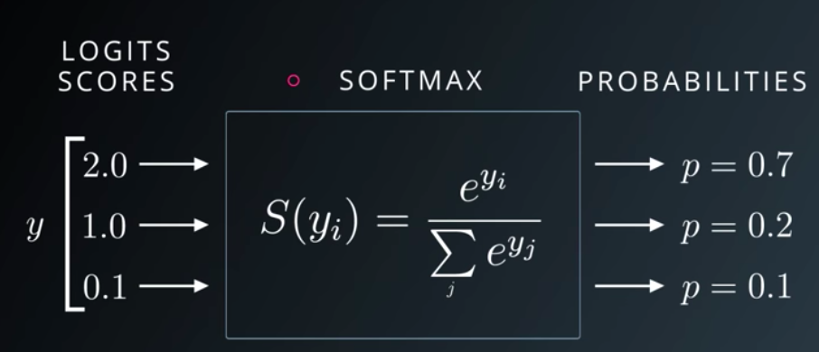 Understand the Softmax Function in Minutes - Data Science Bootcamp