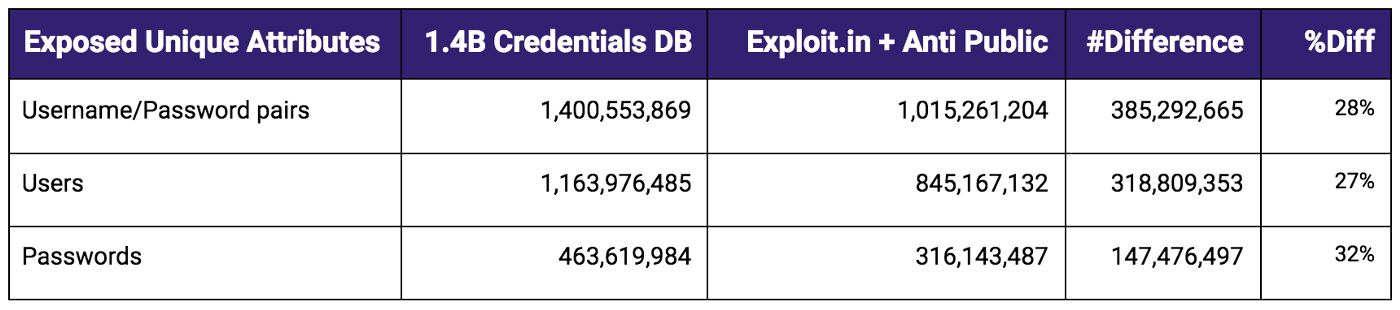 1 4 Billion Clear Text Credentials Discovered in a Single Database