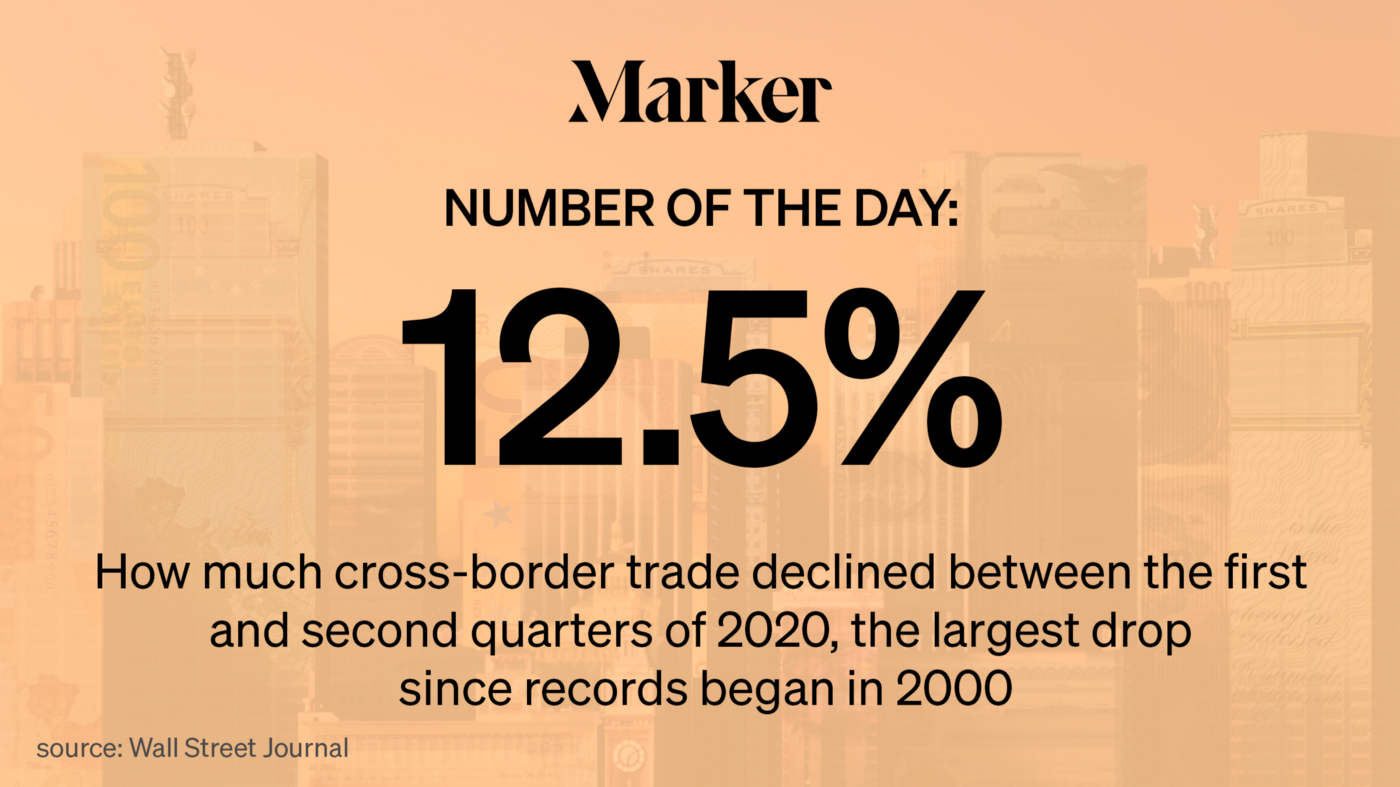 12.5%—How much cross-border trader declined between Q1 and Q2 of 2020, the largest drop since records began in 2020.