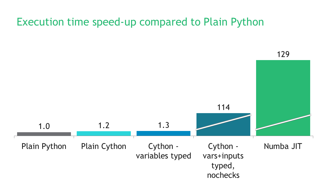 Bring Your Python Code Up to Speed with Numba - BCG GAMMA - Medium