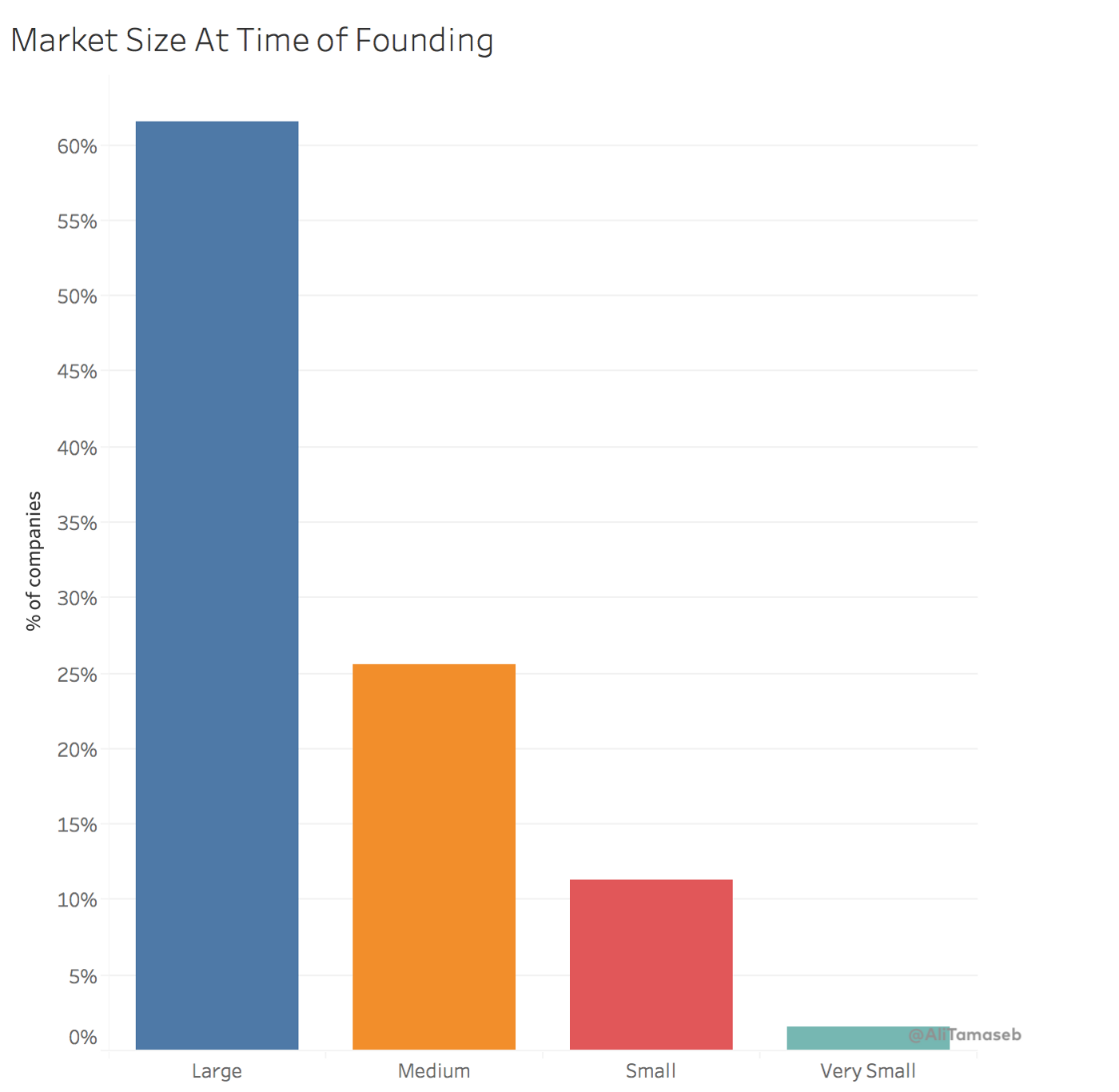 "Land of the ""Super Founders""— A Data-Driven Approach to Uncover the"