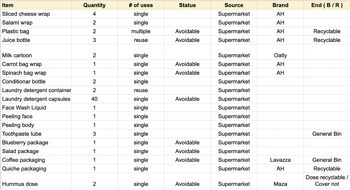 An excel sheet overview of packaging type from different products, where it comes from and if it can be avoided