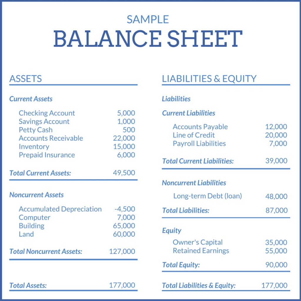 A sample balance sheet with assets, liabilities, and equities