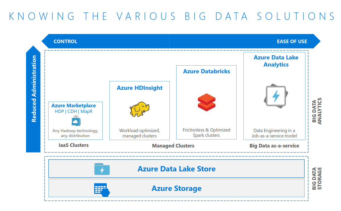 Why Databricks on Azure? A Customer's Perspective (Ep  2)