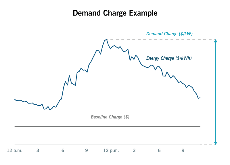 Relevance of demand charges for smart charging