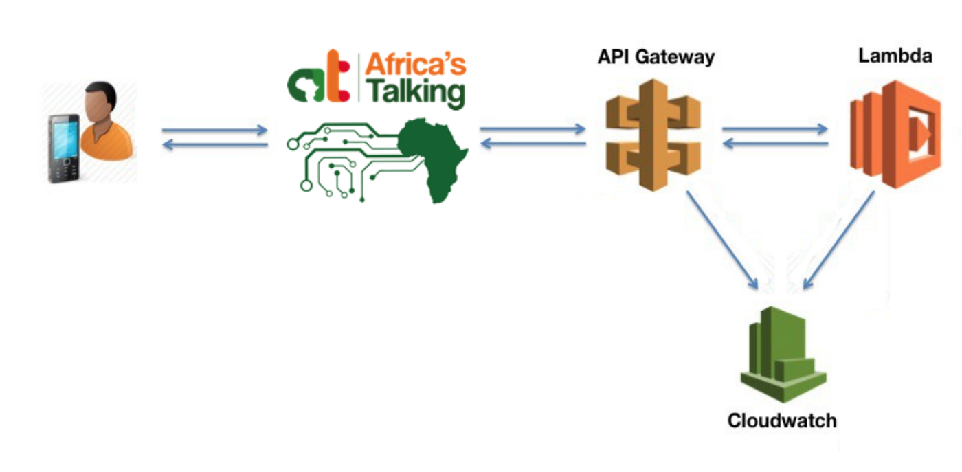 Serverless USSD with Africa's Talking — Part 2 - Finance for Life