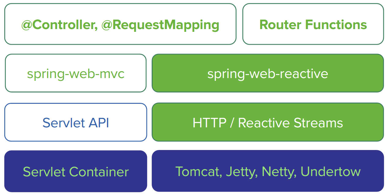 Reactive Microservices with Spring 5 - ITNEXT