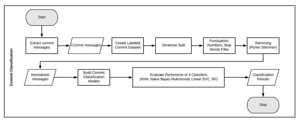 Multi-Class Text Classification with SKlearn and NLTK in python| A