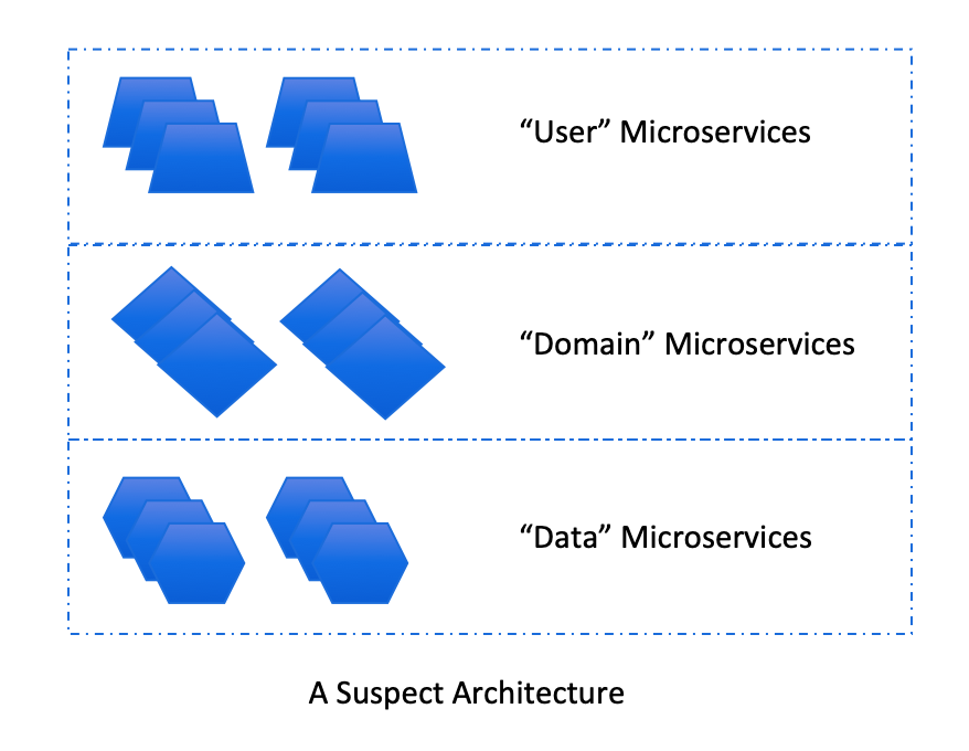 Layered Architectures redone as microservices