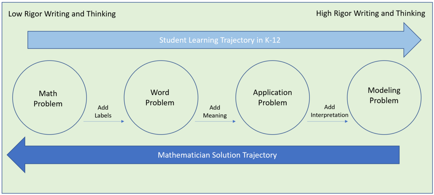 Let's Add Coding to Writing in Mathematics - The Startup - Medium