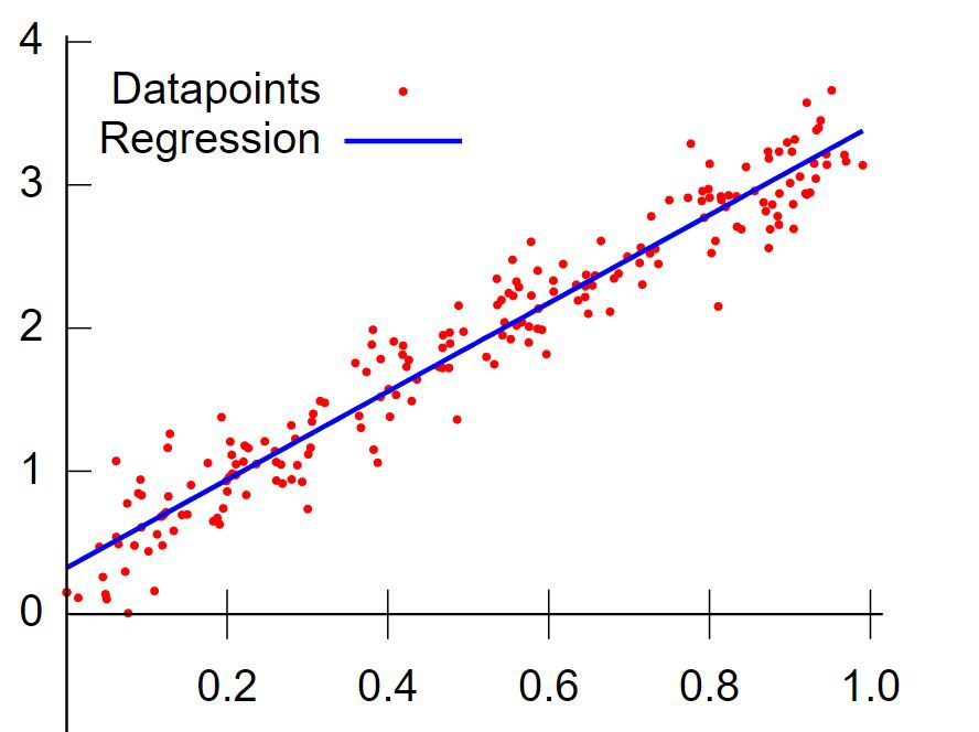Chapter 1 :Complete Linear Regression with Math  - Deep Math Machine