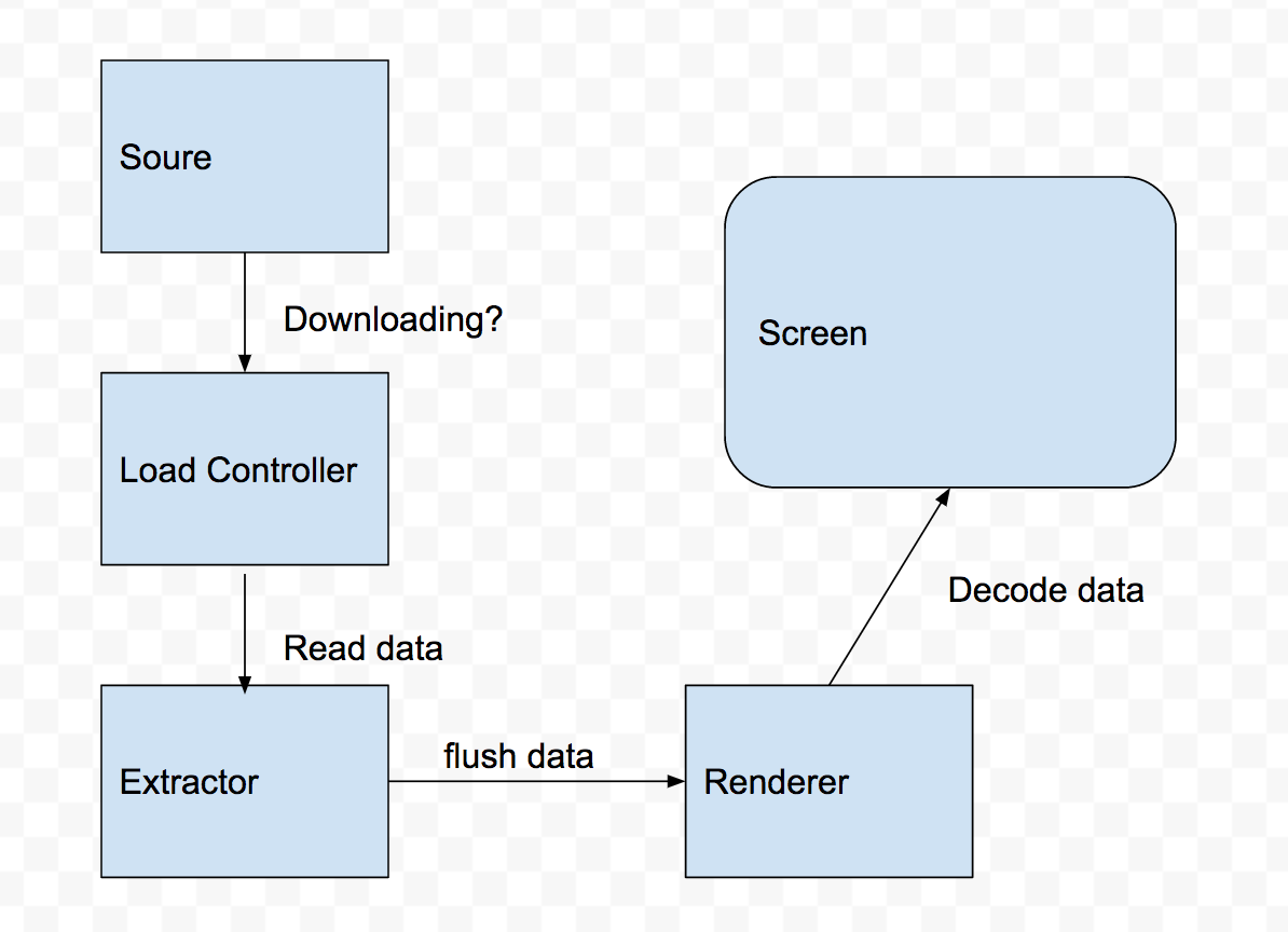 Android Video Playback Tutorial (part2) — The structure of MP4 file