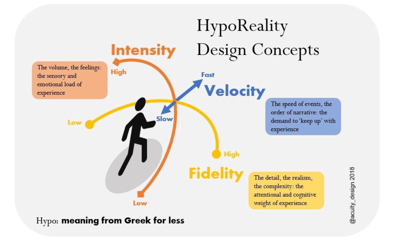 HypoReality diagram showing ideas of Fidelity, Velocity and Intensity