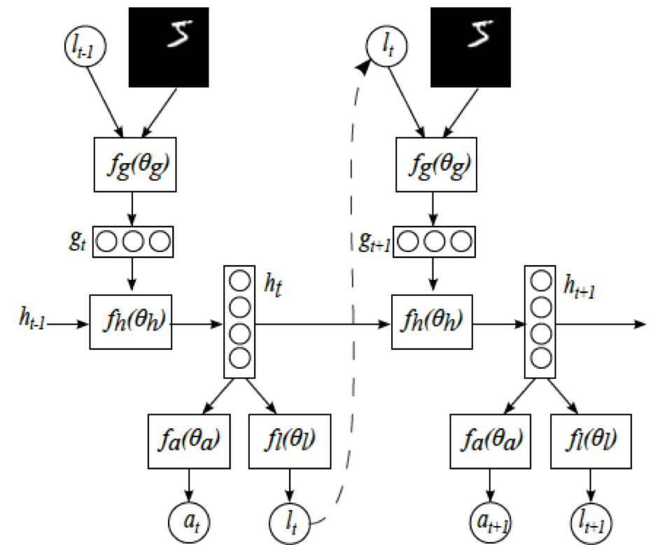 Visual Attention Model in Deep Learning - Towards Data Science