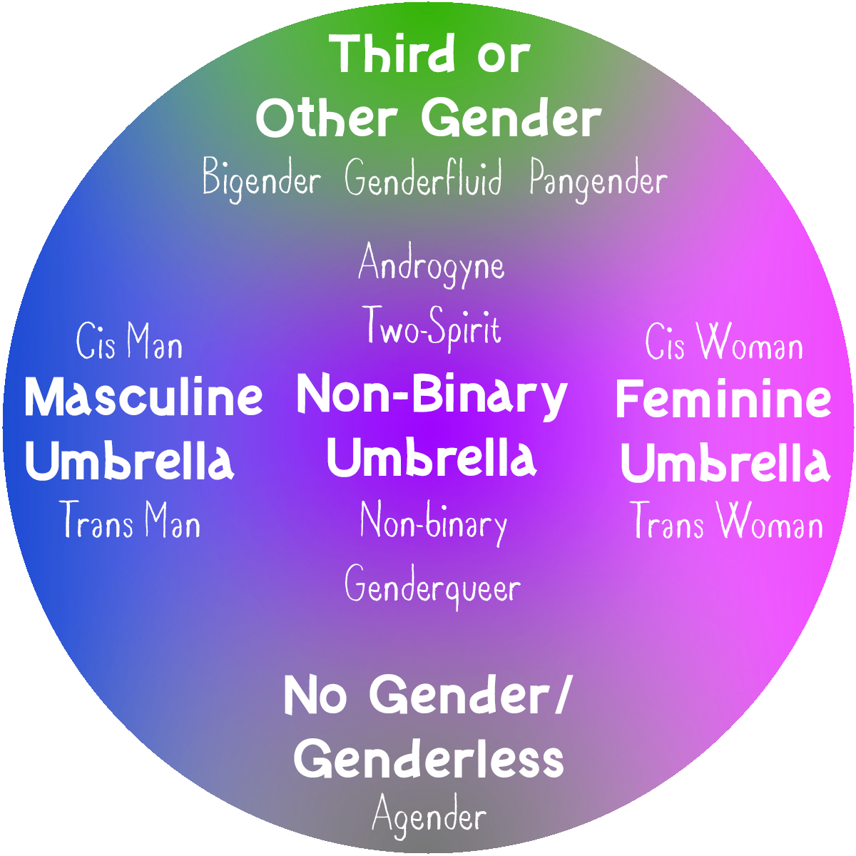 Image Caption: A visual representation of gender identity and how each identity interacts with others. The picture contains five shades with the colors blue, purple, grey, green, and pink from left to right. Each is labeled a with a gender identity umbrella. Lists of each gender identity are below.