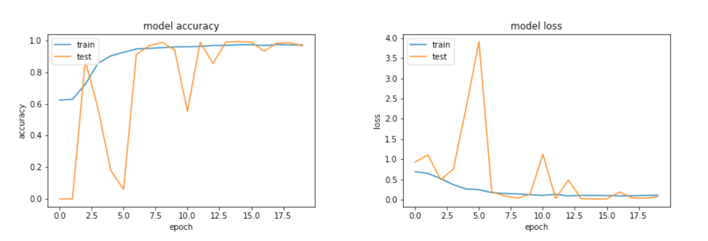 Classifying White Blood Cells With Deep Learning (Code and data