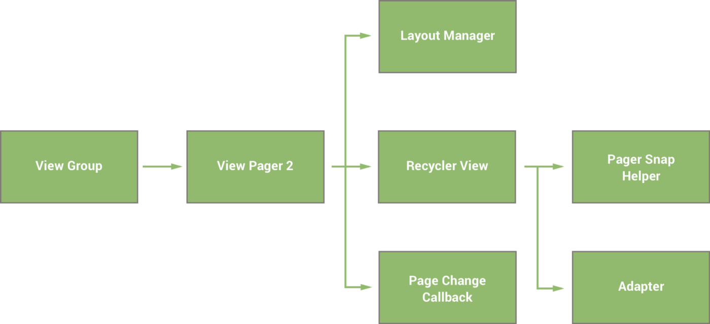 Exploring the View Pager 2 - Google Developers Experts - Medium