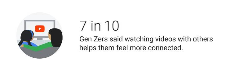 """Infographic stating """"7 in 10 Gen Zers said watching videos helps them feel more connected."""""""