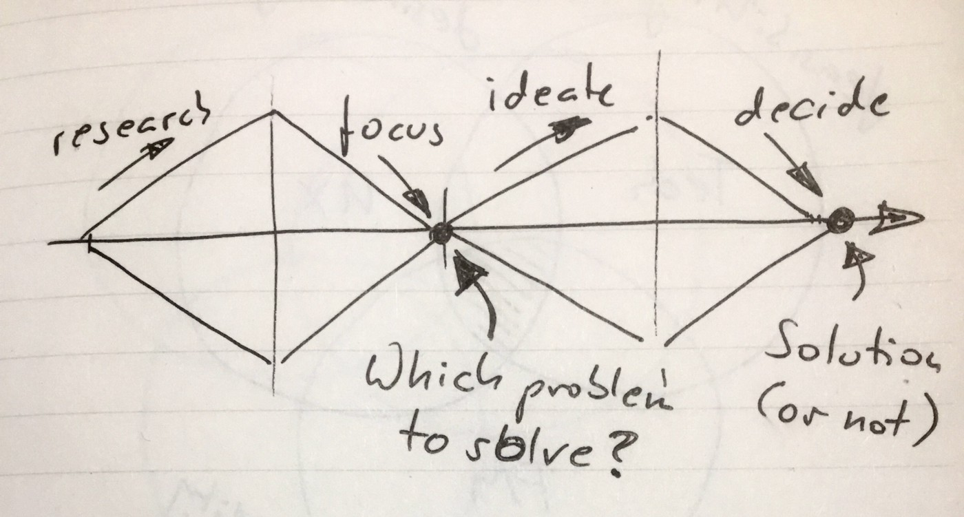Some thoughts on product discovery and design sprints and a case