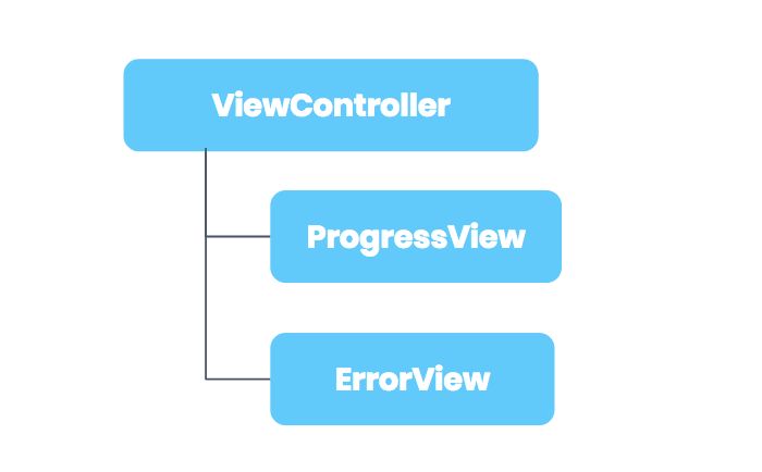 An iOS architecture approach for UIViewController states