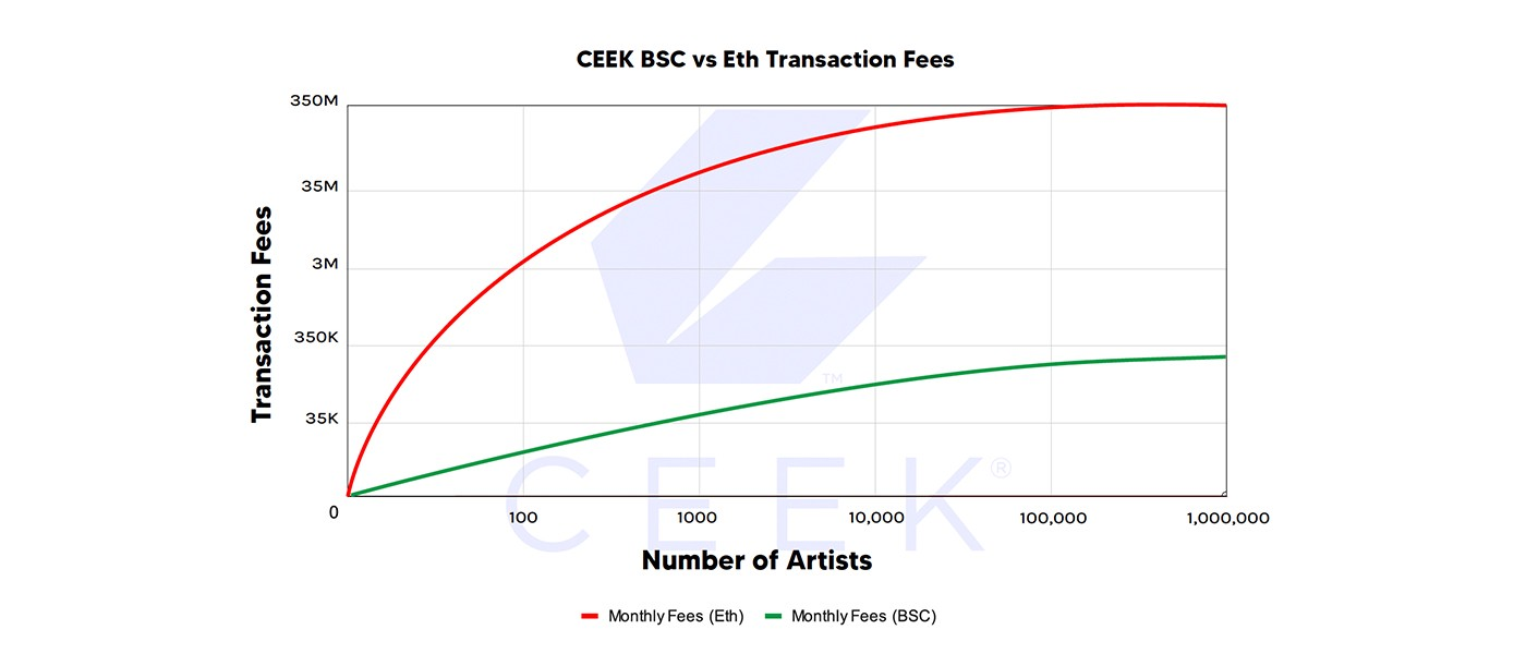 Why CEEK is Moving to Binance Smart Chain (BSC)