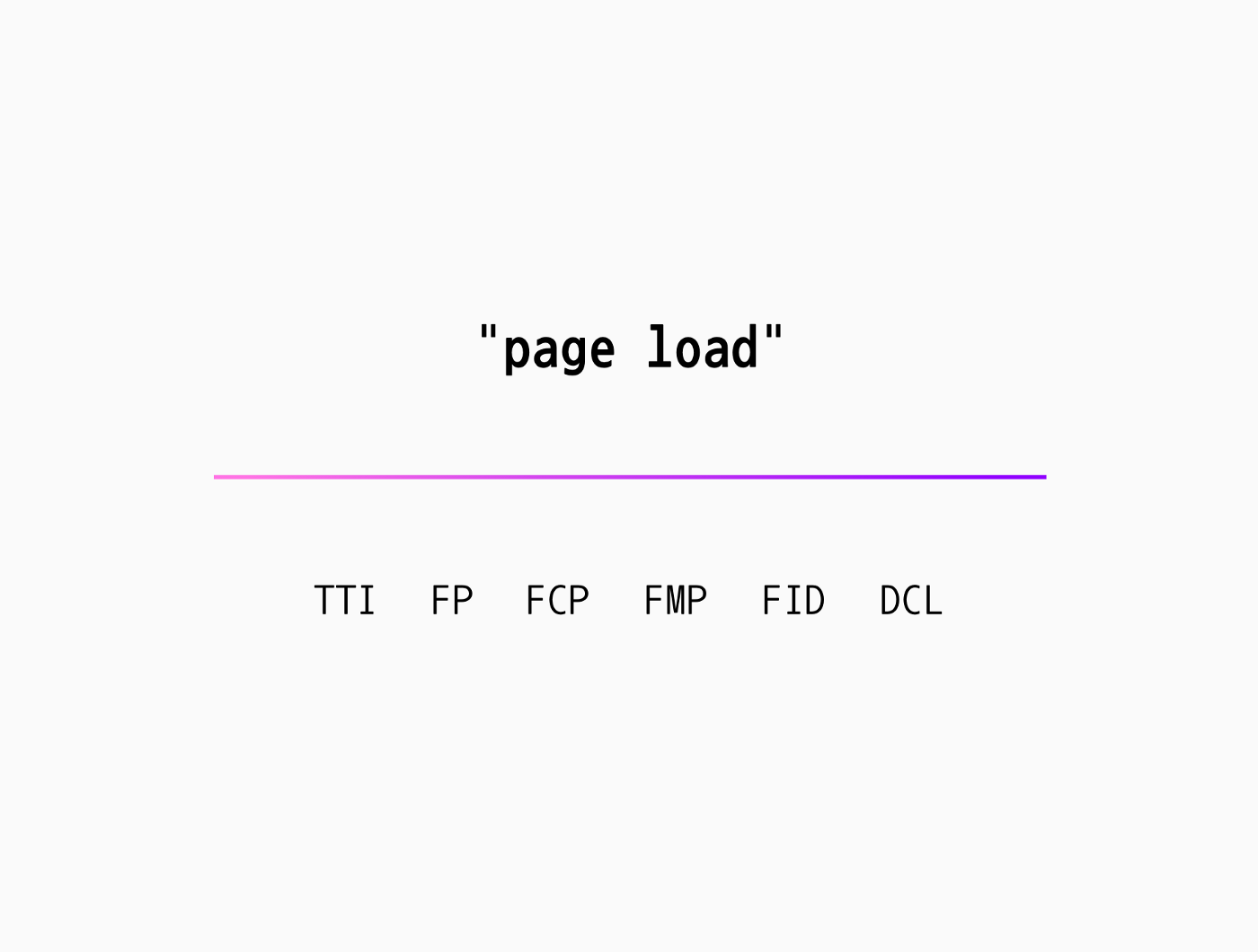 """A text graphic of """"page load"""" with a purple gradient line and then several page load metrics: TTI, FP, FCP, FMP, FID, DCL."""