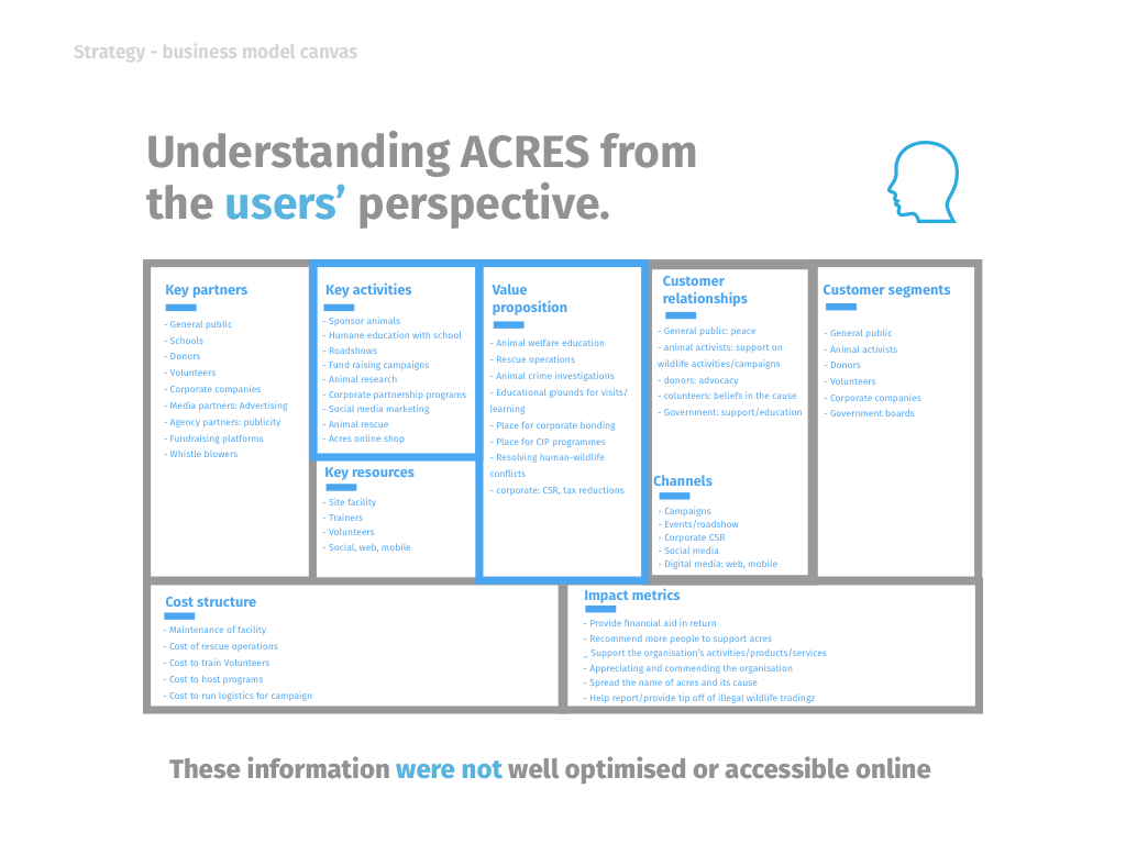 Into the wilderness: developing the virtual experience for ACRES
