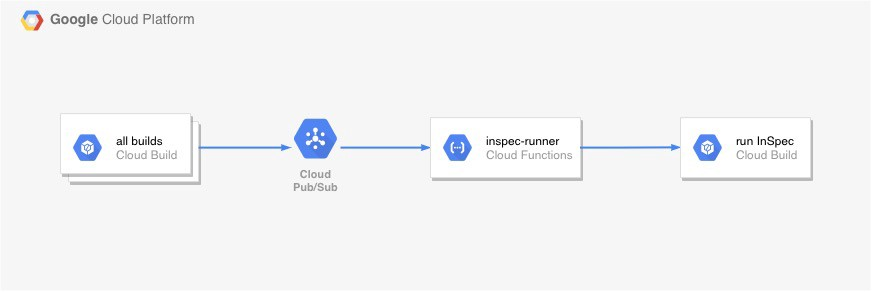 """The """"inspec-runner"""" getting the Cloud Build information from PubSub and scheduling an InSpec scan on infrastructure changes."""
