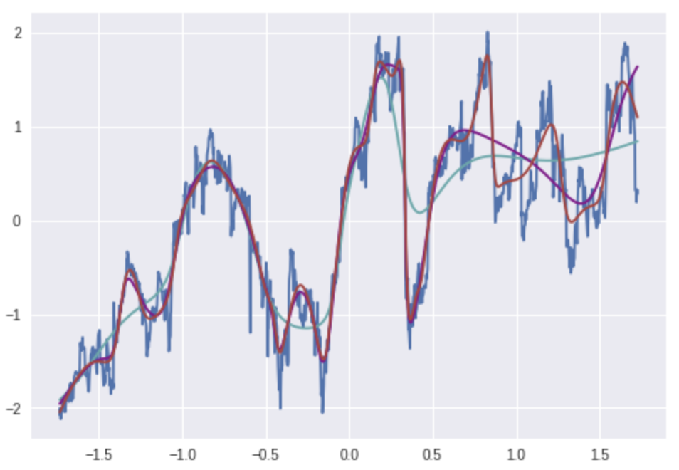 Simple Stock Price Prediction with ML in Python — Learner's Guide to ML