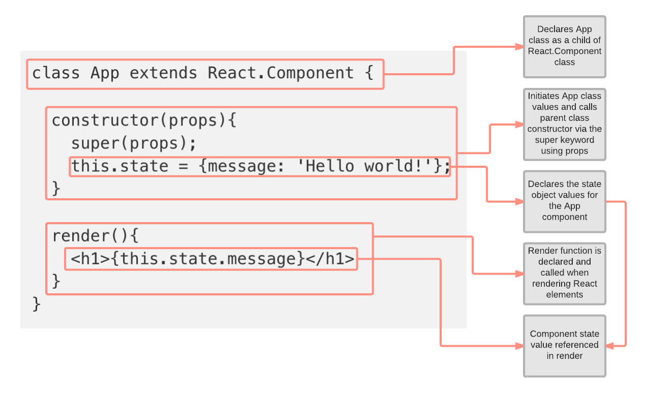 Handling State and Class Components in React - Byte-sized React - Medium
