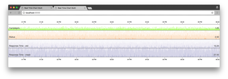 Visualize your real-time data - ITNEXT