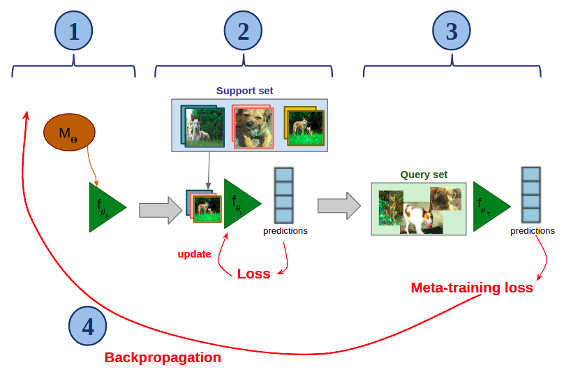 Few-Shot Image Classification with Meta-Learning - Sicara's blog