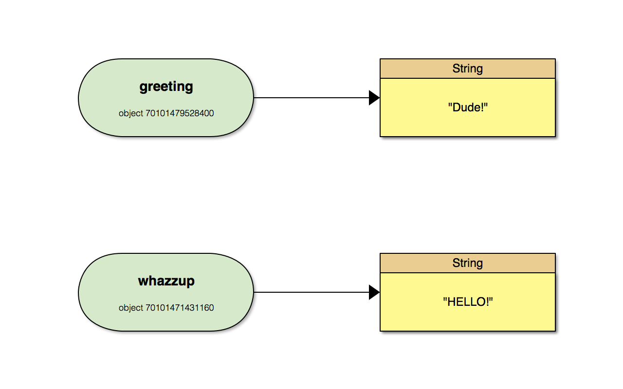 greeting and whazzup reference different Strings