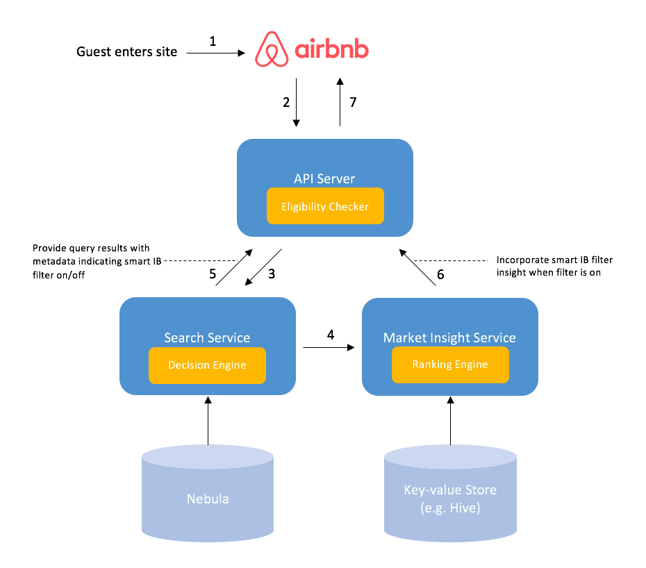 The Smart Instant Book Filter - Airbnb Engineering & Data Science