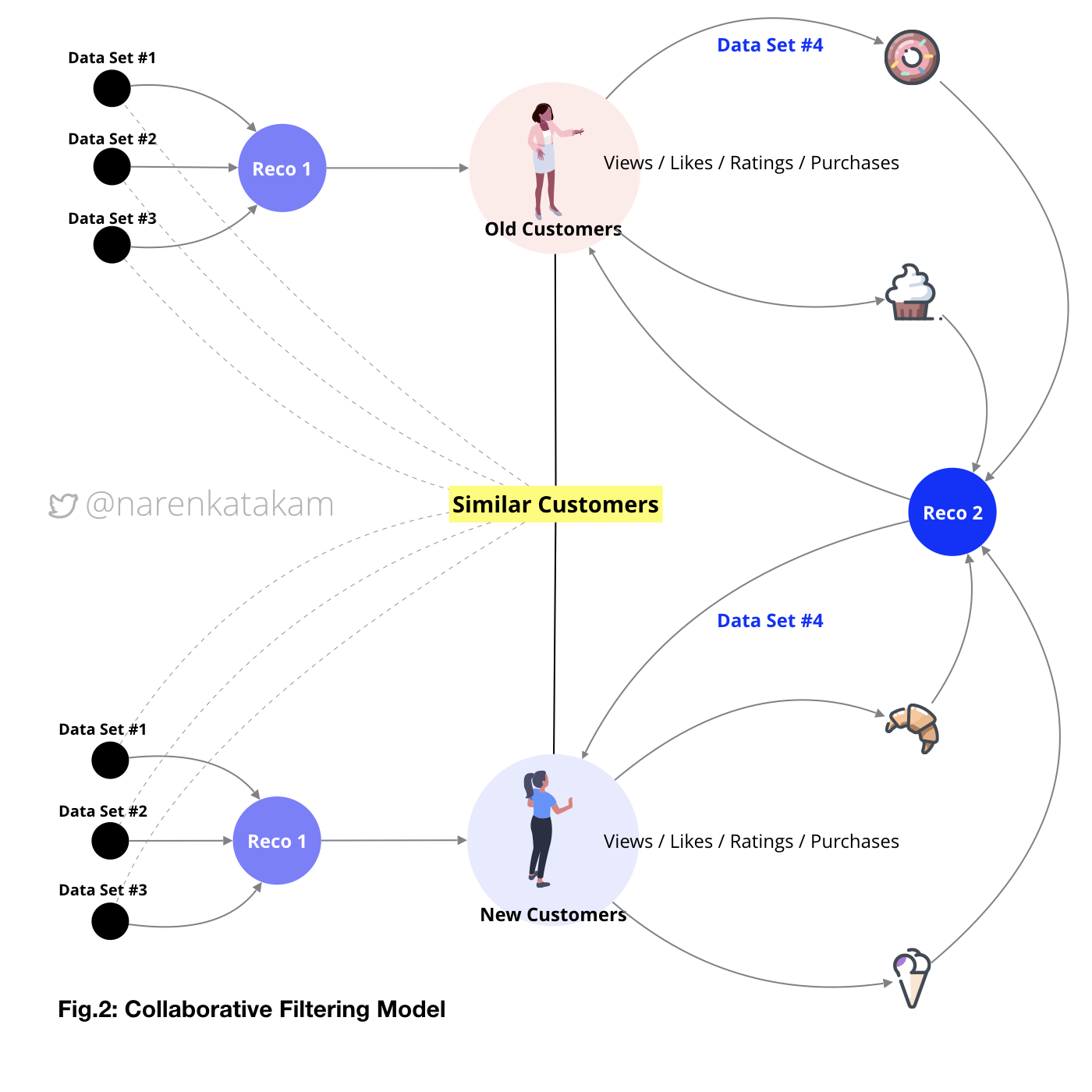 How Can We 'Design' An Intelligent Recommendation Engine?