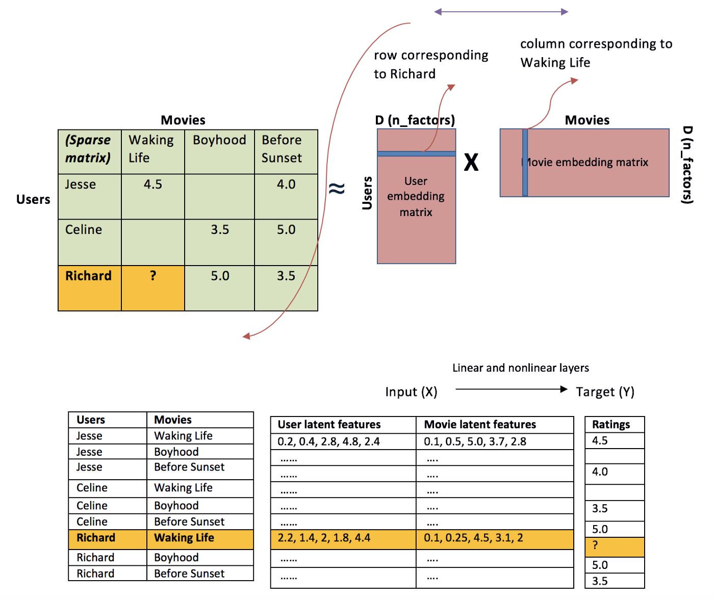 Various Implementations of Collaborative Filtering - Towards Data