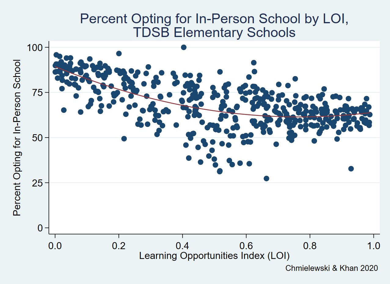 Percent Opting for In-Person School by LOI, TDSB Elementary Schools