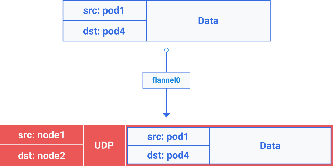 An illustrated guide to Kubernetes Networking [Part 2]