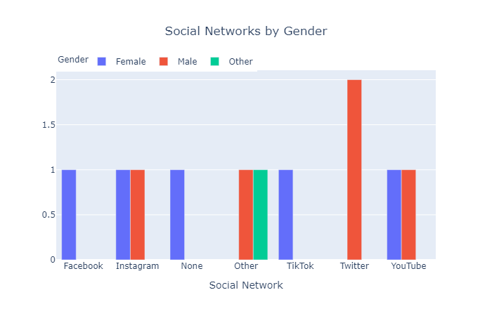 Social Networks by Gender (Plotly)