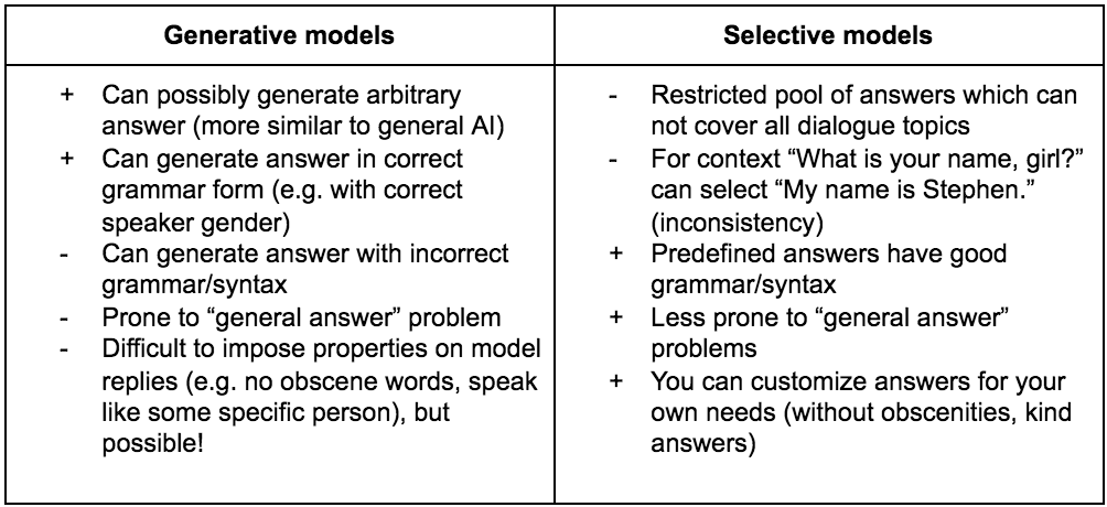 Chatbots with Machine Learning: Building Neural Conversational Agents