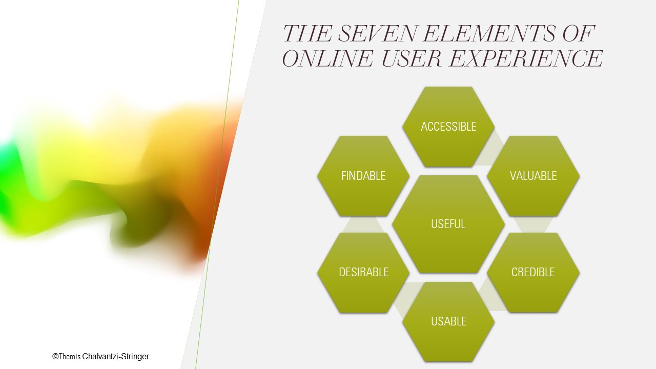 Honeycomb diagram showing the seven elements of online user experience.