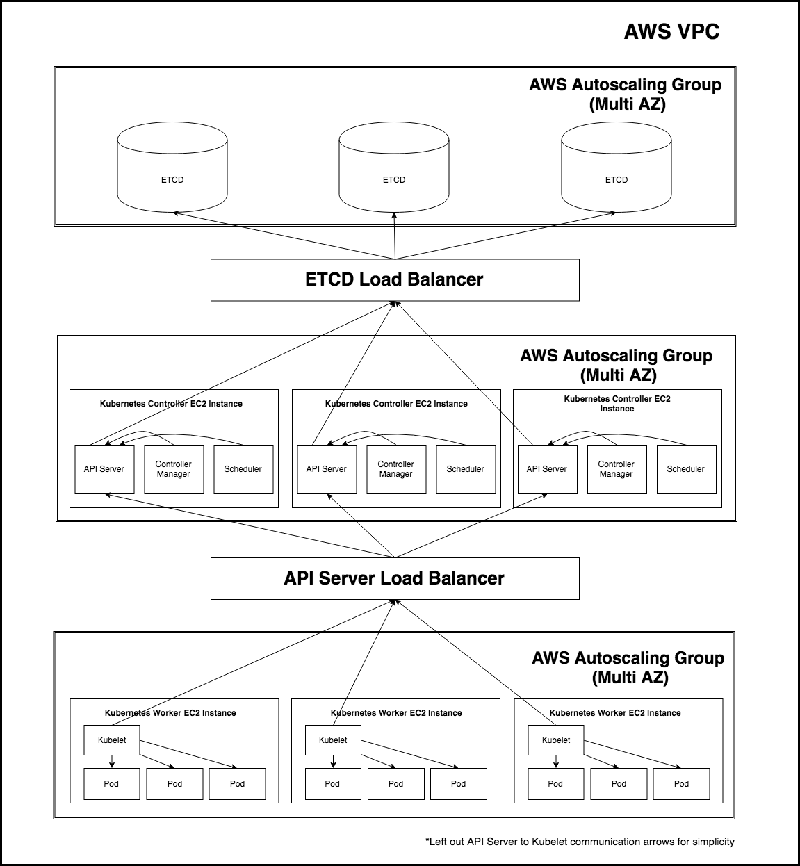 A Hootsuite self-managed Kubernetes cluster