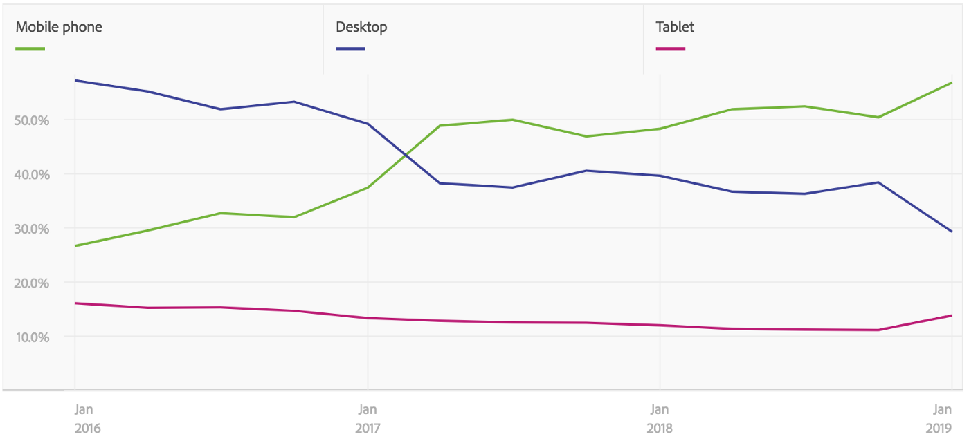 A graph showing trends for mobile, desktop and tablets. Mobile phones and desktop switched places in 2017.