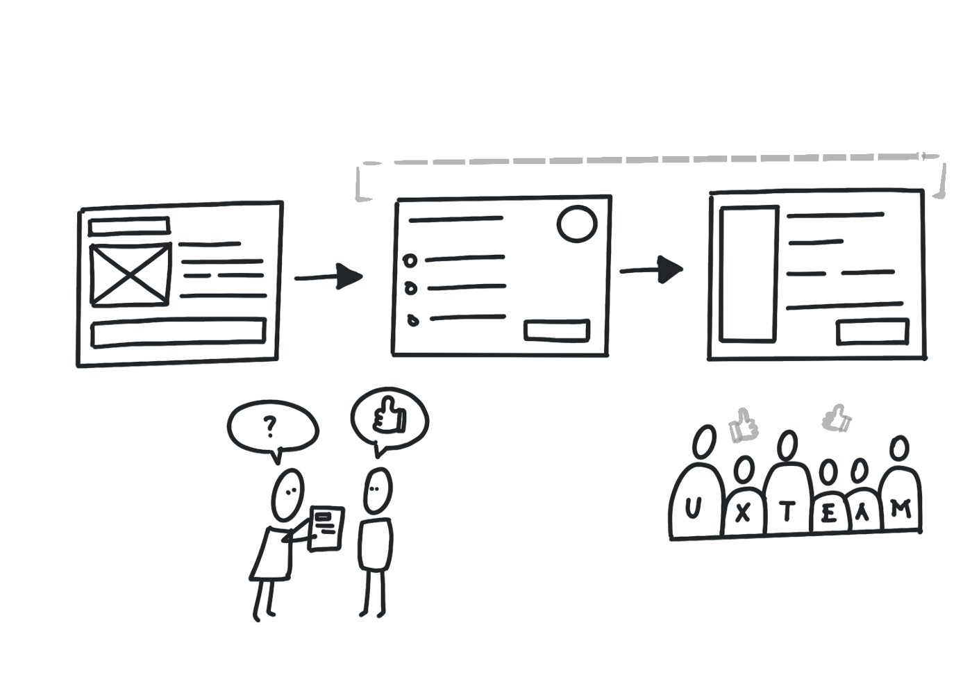 An illustration of an improved UX workflow with approval from the UX team and user testing.
