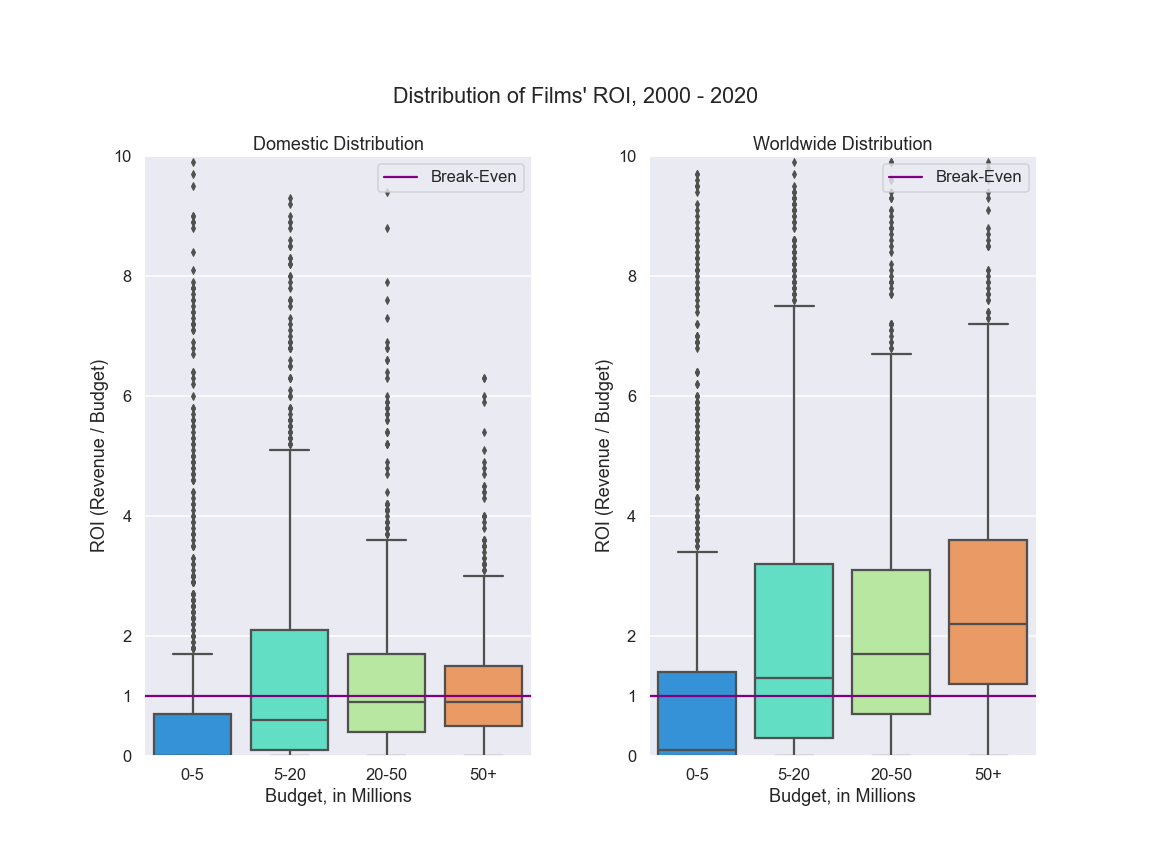 Distribution of Films' ROI—2000–2020, worldwide and domestic