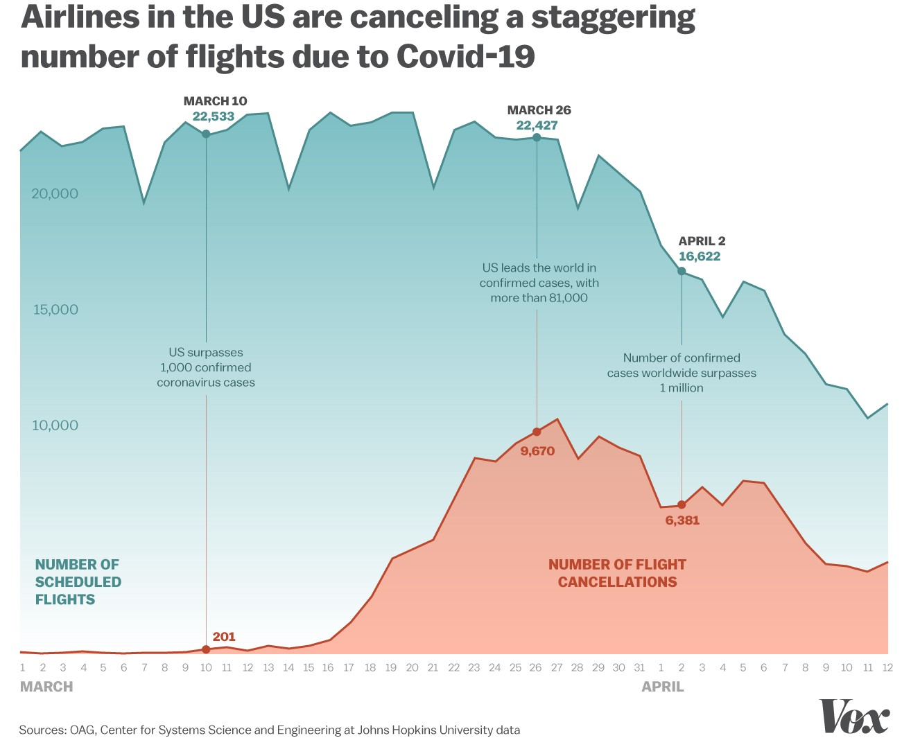 How the coronavirus pandemic led to the severe drop in US air travel