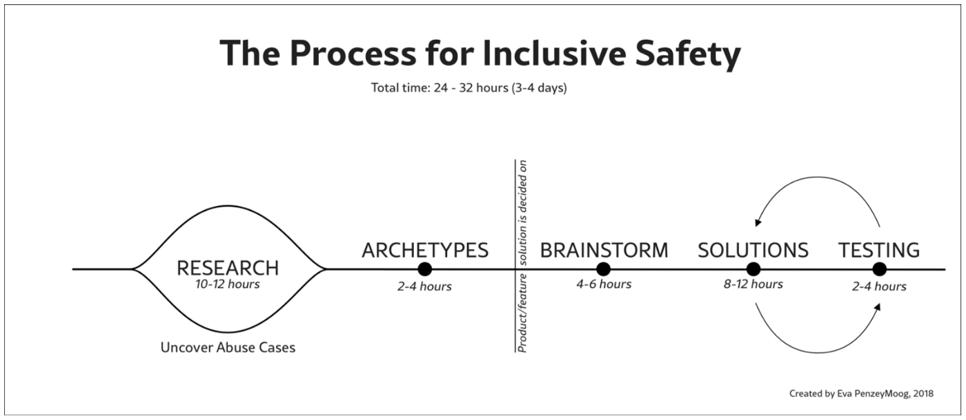 The Process for Inclusive Safety diagram from PenzeyMoog's new book, which entails the research, archetypes, brainstorming, and solutions phase.