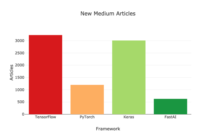 Which Deep Learning Framework is Growing Fastest? - Towards Data Science