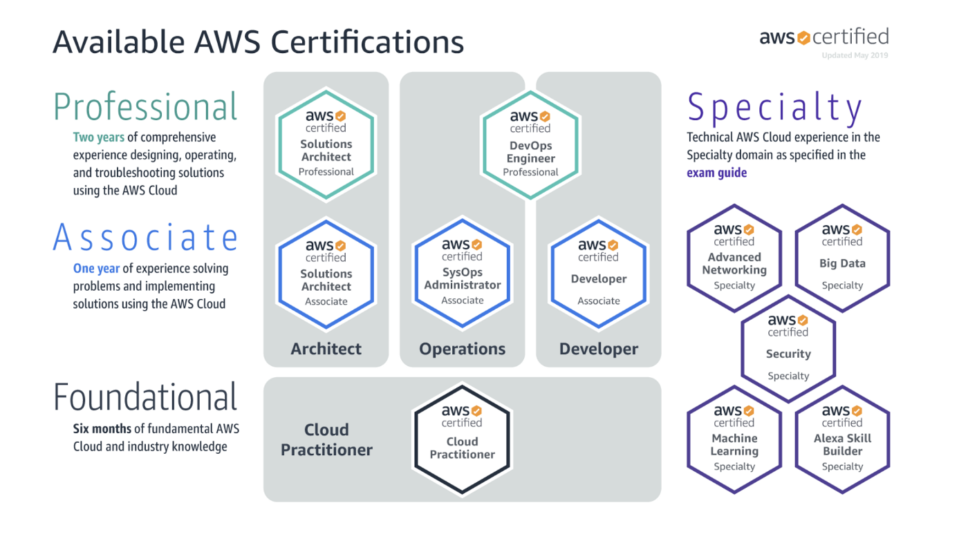 AWS Certified Solutions Architect Associate | Exam Tips 2019
