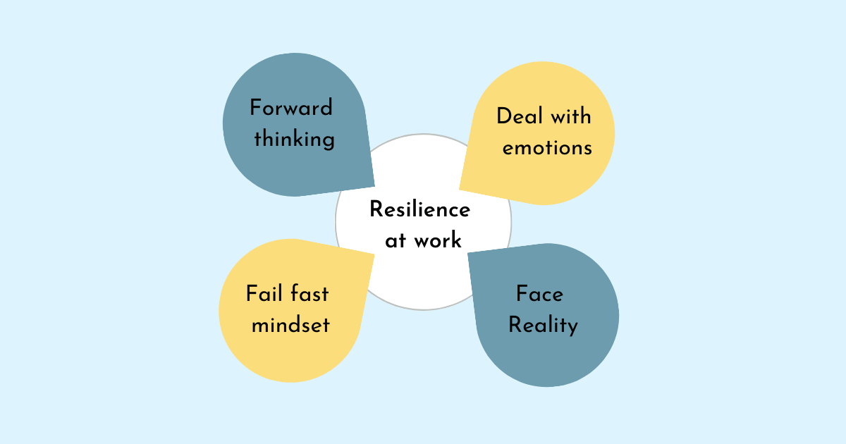 Image: Resilience at work is tied to failing fast, facing reality, forward thinking, and dealing with emotions.